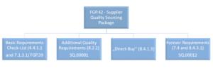 FCA Specyficzne Wymagania Klienta – FGP.42 – Supplier Quality Sourcing Package