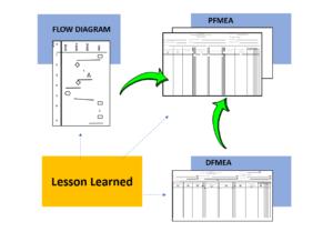 działania prewencyjne a Lesson Learned mający wpływ na PFMEA, Flow Chart oraz DFMEA