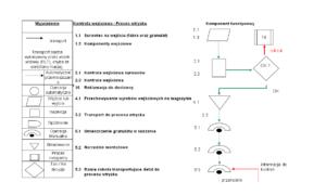 Diagram procesu - przykład dla procesu wtrysku
